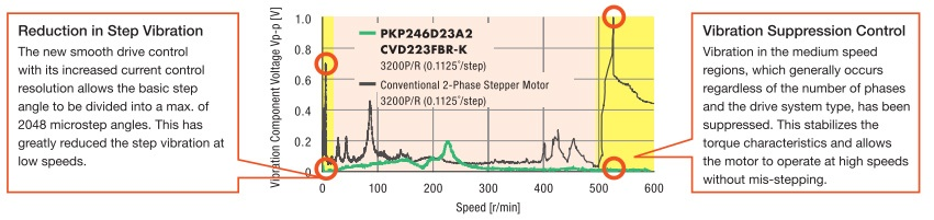 CVD vibration suppression torque curve
