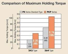 PKP Comparison of Max Holding Torque-1