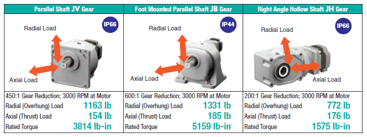 High torque gear motor comparison