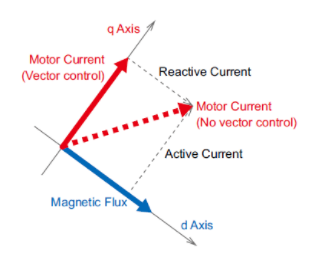 Engineering Note: Technologies Used with Brushless Motors